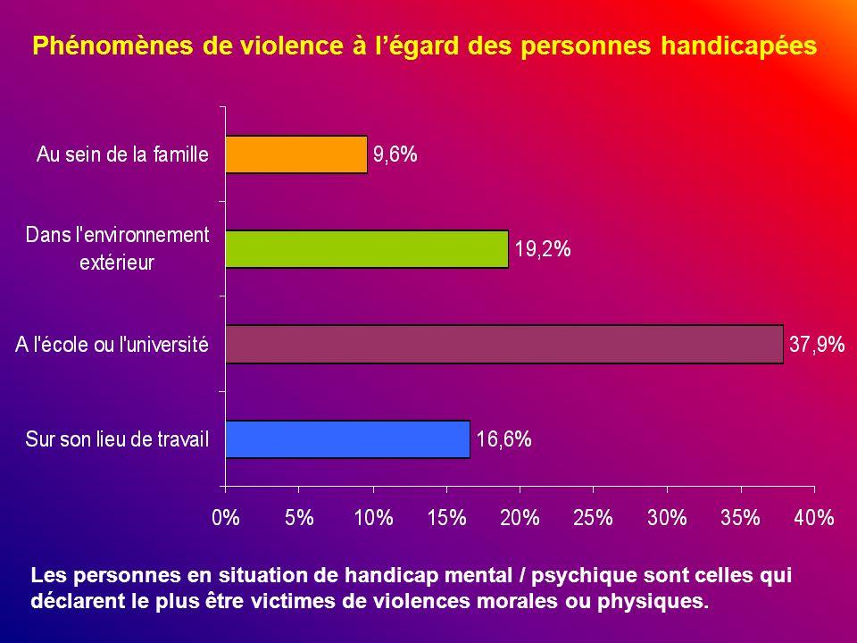 Phénomènes de violence à légard des personnes handicapées Les personnes en situation de handicap mental / psychique sont celles qui déclarent le plus