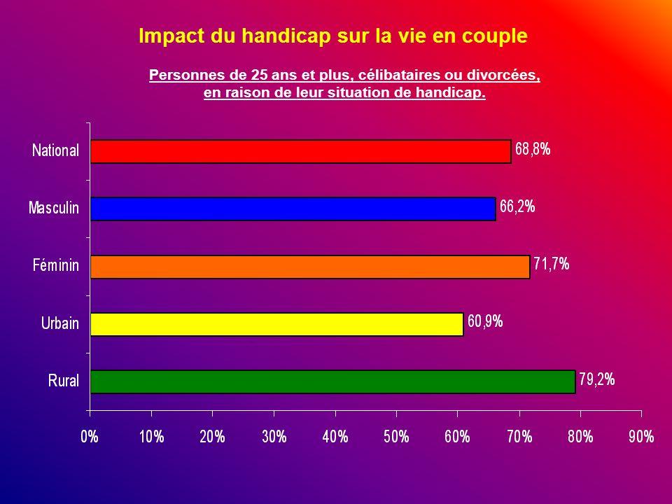 Impact du handicap sur la vie en couple Personnes de 25 ans et plus, célibataires ou divorcées, en raison de leur situation de handicap.