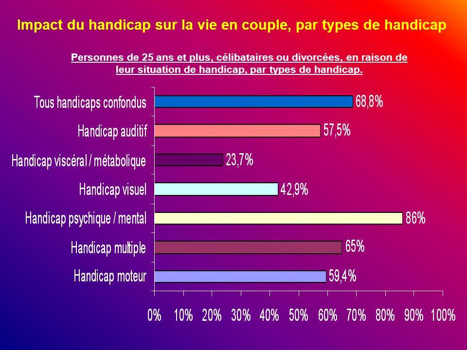 Personnes de 25 ans et plus, célibataires ou divorcées, en raison de leur situation de handicap, par types de handicap. Impact du handicap sur la vie