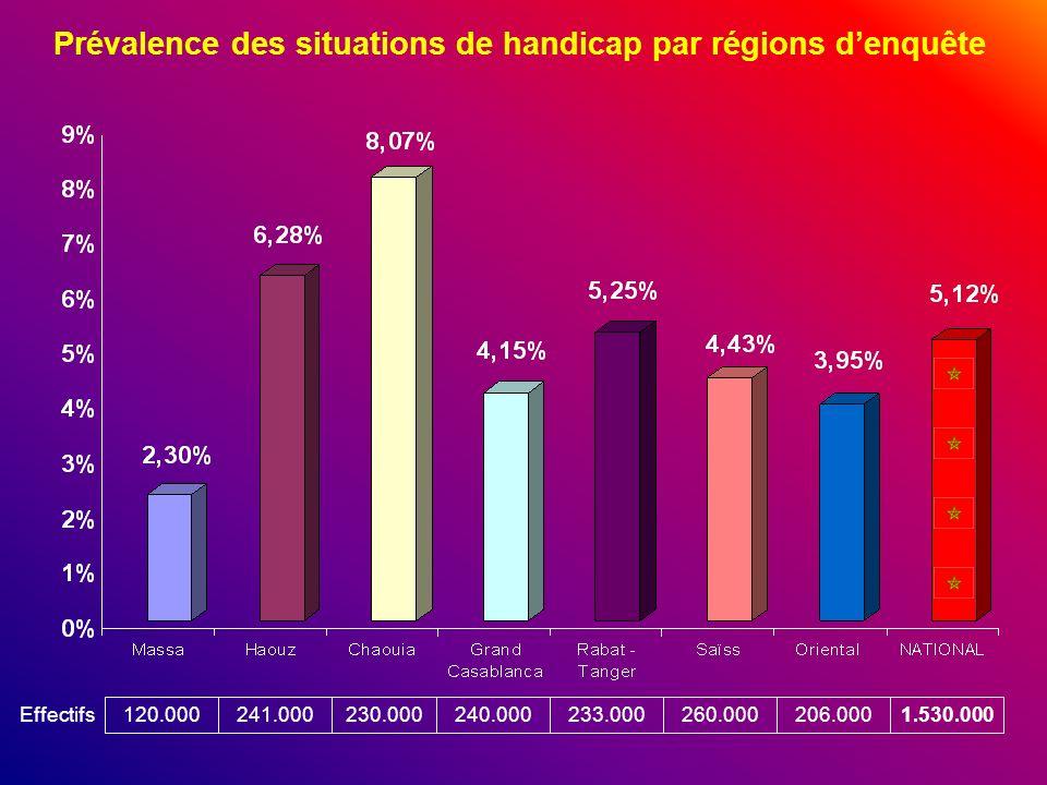 Prévalence des situations de handicap par régions denquête 120.000241.000230.000240.000233.000260.000206.0001.530.000 Effectifs