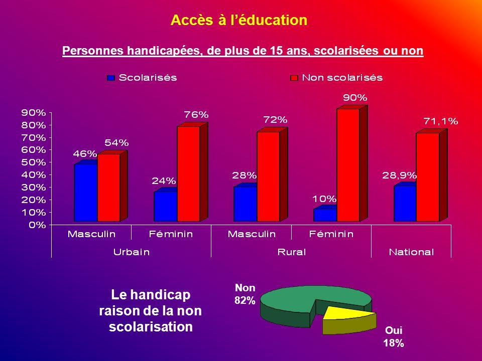 Accès à léducation Personnes handicapées, de plus de 15 ans, scolarisées ou non Le handicap raison de la non scolarisation Non 82% Oui 18%