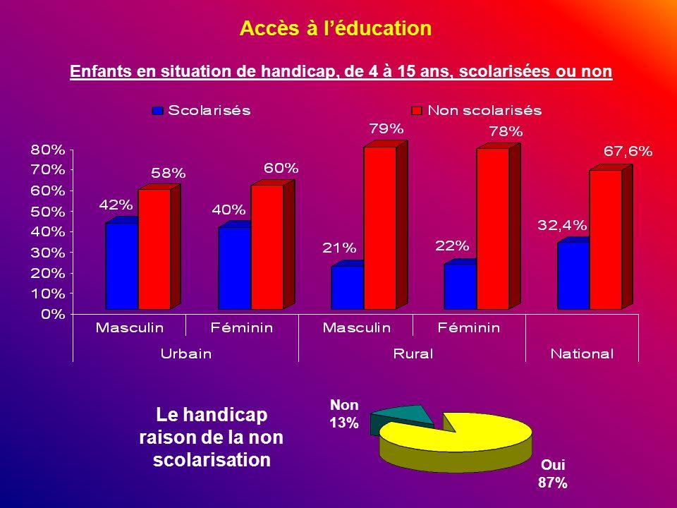 Accès à léducation Enfants en situation de handicap, de 4 à 15 ans, scolarisées ou non Le handicap raison de la non scolarisation Non 13% Oui 87%