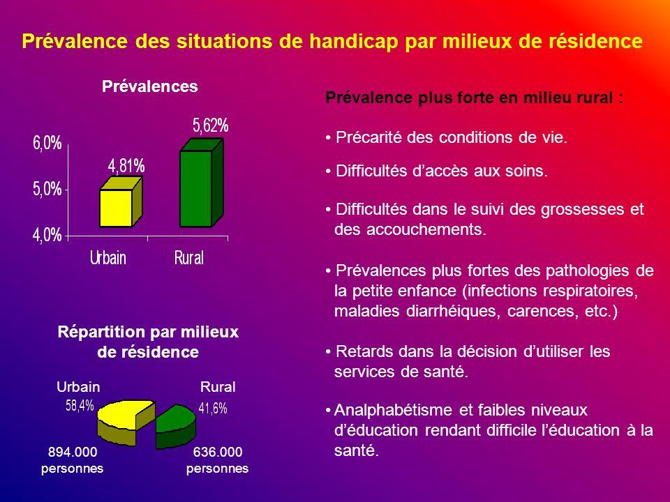 Prévalence des situations de handicap par milieux de résidence Précarité des conditions de vie. Difficultés dans le suivi des grossesses et des accouc