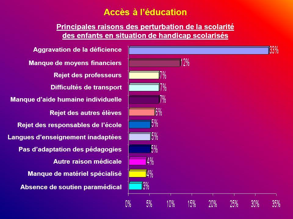 Accès à léducation Principales raisons des perturbation de la scolarité des enfants en situation de handicap scolarisés Aggravation de la déficience M