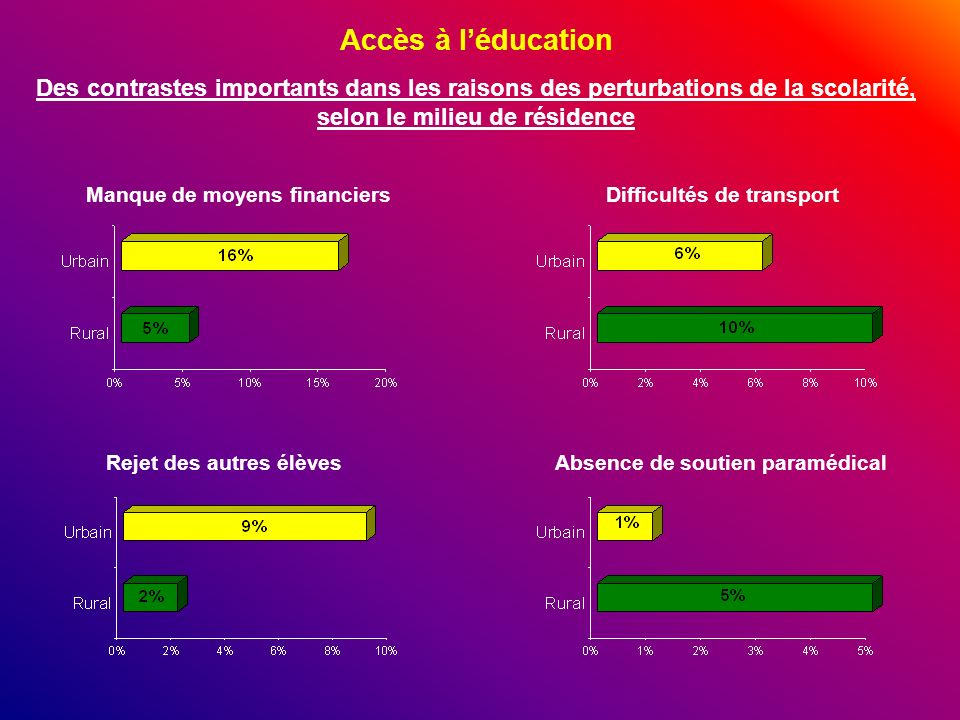 Accès à léducation Des contrastes importants dans les raisons des perturbations de la scolarité, selon le milieu de résidence Manque de moyens financi