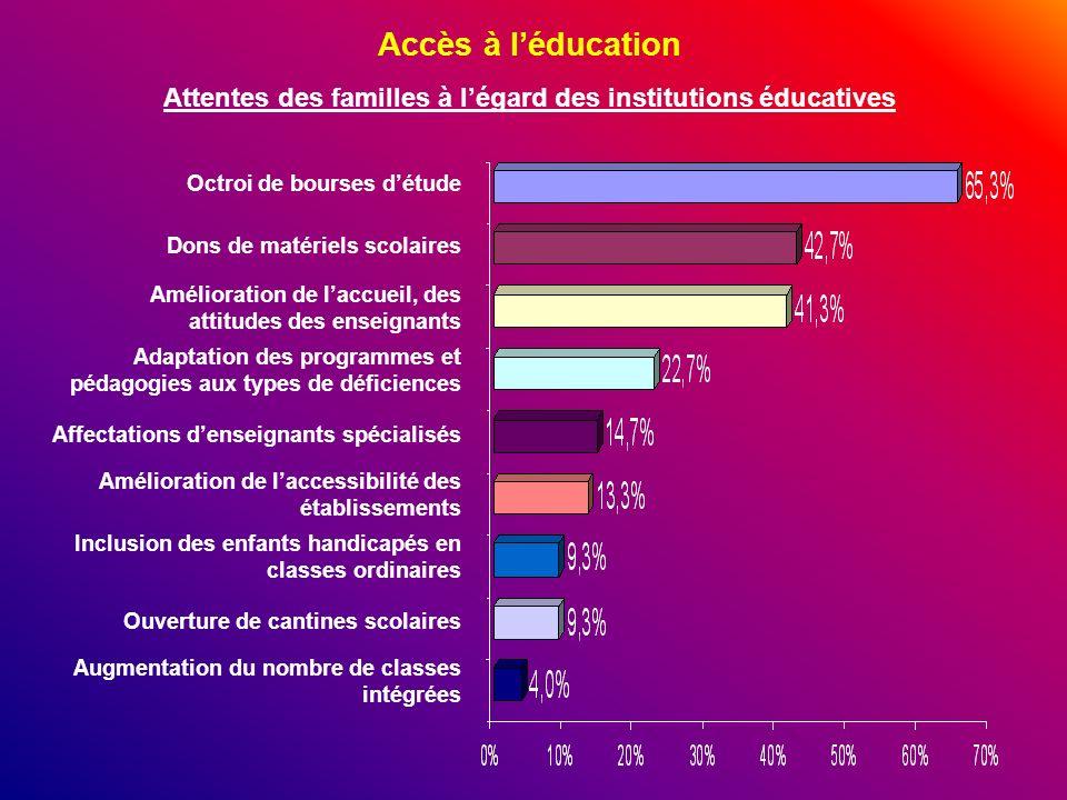 Accès à léducation Attentes des familles à légard des institutions éducatives Octroi de bourses détude Dons de matériels scolaires Amélioration de lac