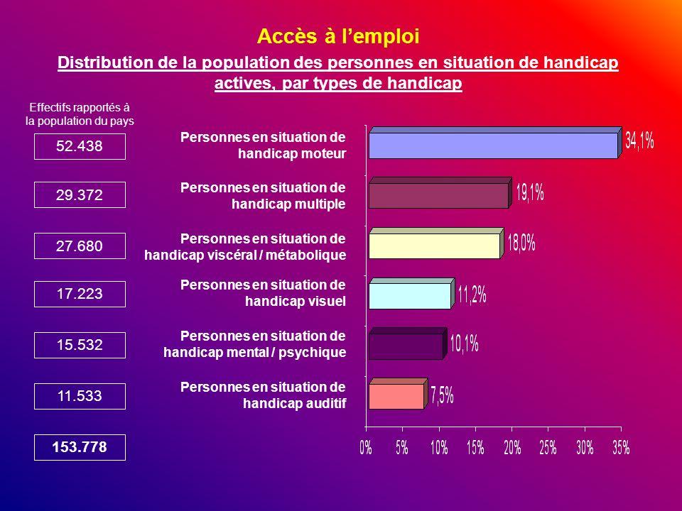 Accès à lemploi Distribution de la population des personnes en situation de handicap actives, par types de handicap Effectifs rapportés à la populatio