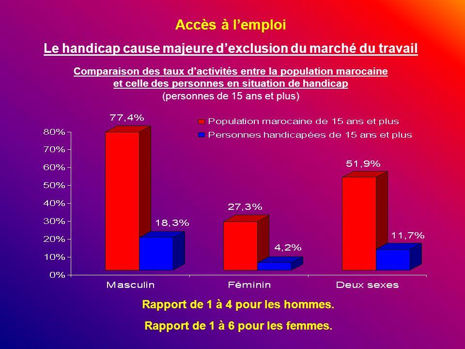 Accès à lemploi Le handicap cause majeure dexclusion du marché du travail Comparaison des taux dactivités entre la population marocaine et celle des p