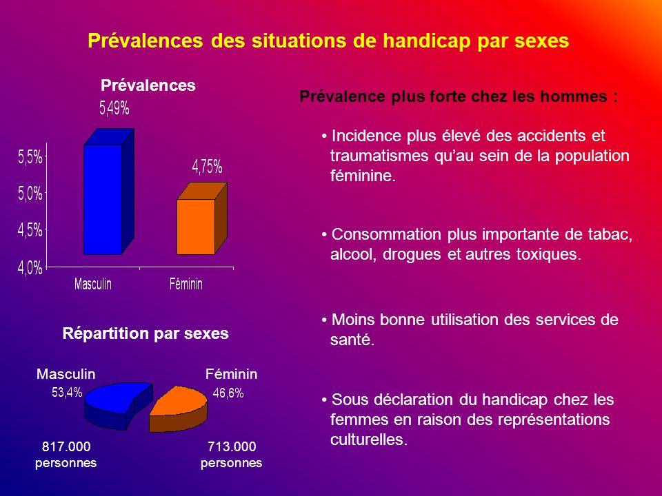 Prévalences des situations de handicap par sexes Prévalences MasculinFéminin 817.000 personnes Répartition par sexes 713.000 personnes Prévalence plus