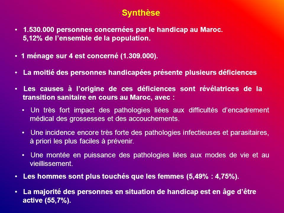 Synthèse 1.530.000 personnes concernées par le handicap au Maroc. 5,12% de lensemble de la population. 1 ménage sur 4 est concerné (1.309.000). La moi