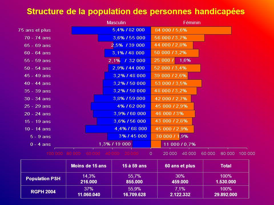 Structure de la population des personnes handicapées MasculinFéminin Moins de 15 ans15 à 59 ans60 ans et plusTotal Population PSH 14,3% 216.000 55,7%