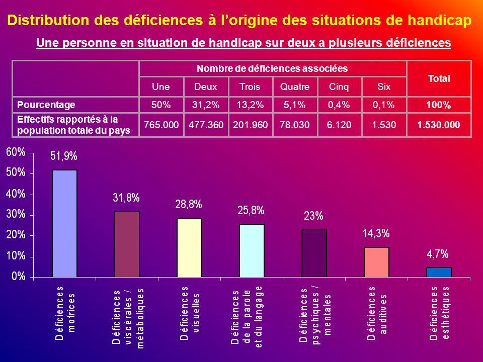Nombre de déficiences associées Total UneDeuxTroisQuatreCinqSix Pourcentage50%31,2%13,2%5,1%0,4%0,1%100% Effectifs rapportés à la population totale du