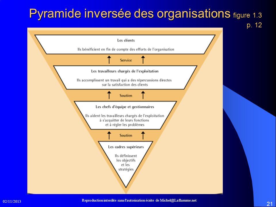 02/11/2013 Reproduction interdite sans l'autorisation écrite de Michel@Laflamme.net 21 Pyramide inversée des organisations figure 1.3 p. 12
