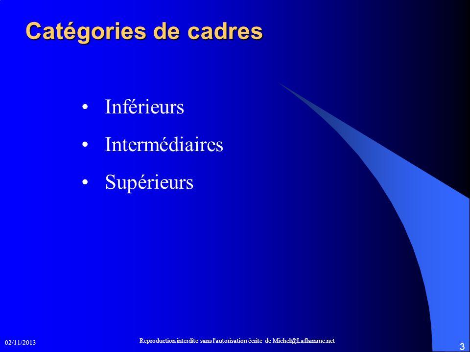 02/11/2013 Reproduction interdite sans l'autorisation écrite de Michel@Laflamme.net 3 Catégories de cadres Inférieurs Intermédiaires Supérieurs