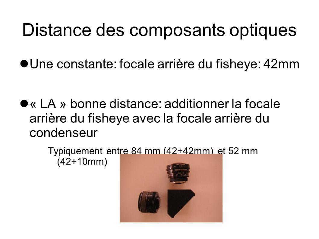 Distance des composants optiques Une constante: focale arrière du fisheye: 42mm « LA » bonne distance: additionner la focale arrière du fisheye avec l