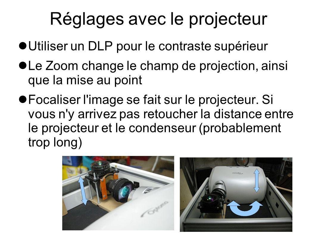 Réglages avec le projecteur Utiliser un DLP pour le contraste supérieur Le Zoom change le champ de projection, ainsi que la mise au point Focaliser l'