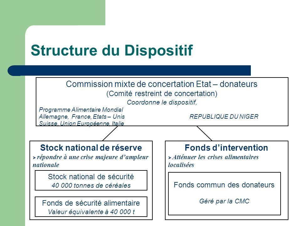 Structure du Dispositif Commission mixte de concertation Etat – donateurs (Comité restreint de concertation) Coordonne le dispositif, Programme Alimen