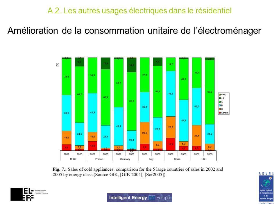 Amélioration de la consommation unitaire de lélectroménager