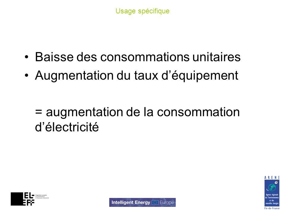 Usage spécifique Baisse des consommations unitaires Augmentation du taux déquipement = augmentation de la consommation délectricité