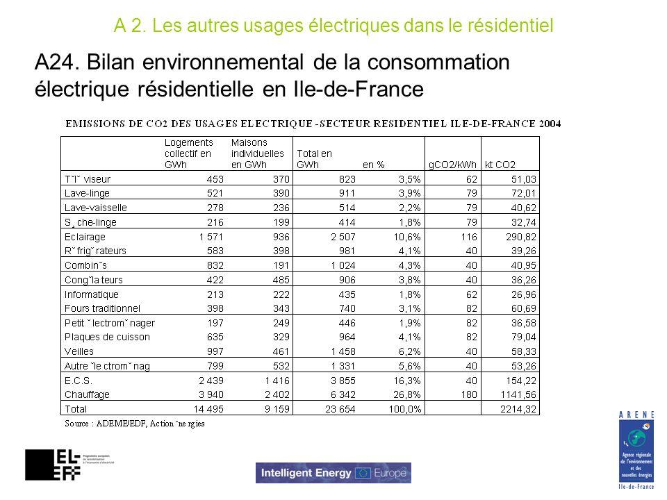 A 2. Les autres usages électriques dans le résidentiel A24. Bilan environnemental de la consommation électrique résidentielle en Ile-de-France