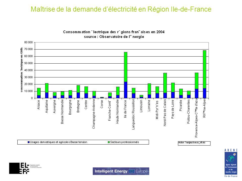 Maîtrise de la demande délectricité en Région Ile-de-France