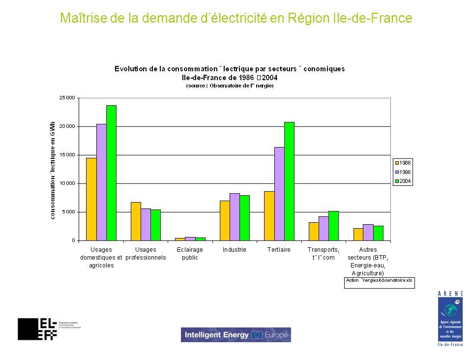 Poids de lhabitat dans la consommation délectricité Consommation délectricité par secteur en Ile-de-France 1986-2004