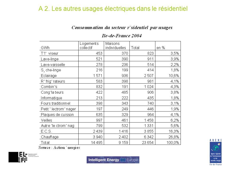A 2. Les autres usages électriques dans le résidentiel