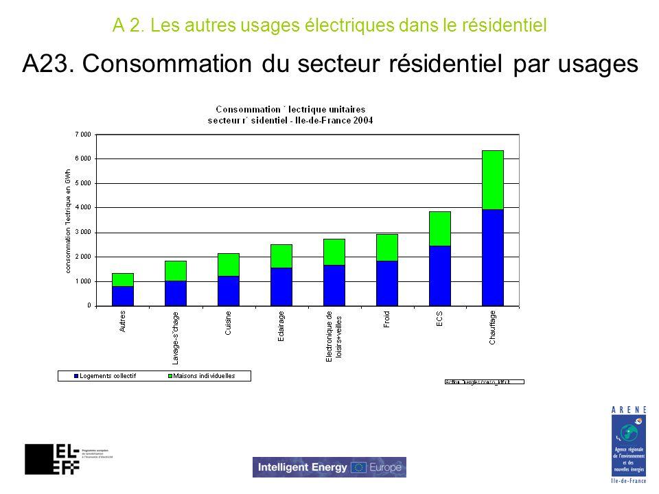 A23. Consommation du secteur résidentiel par usages