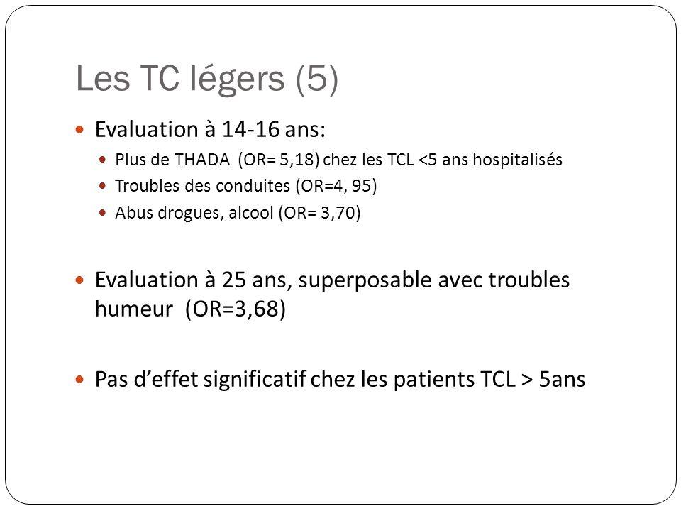 Evaluation à 14-16 ans: Plus de THADA (OR= 5,18) chez les TCL <5 ans hospitalisés Troubles des conduites (OR=4, 95) Abus drogues, alcool (OR= 3,70) Ev