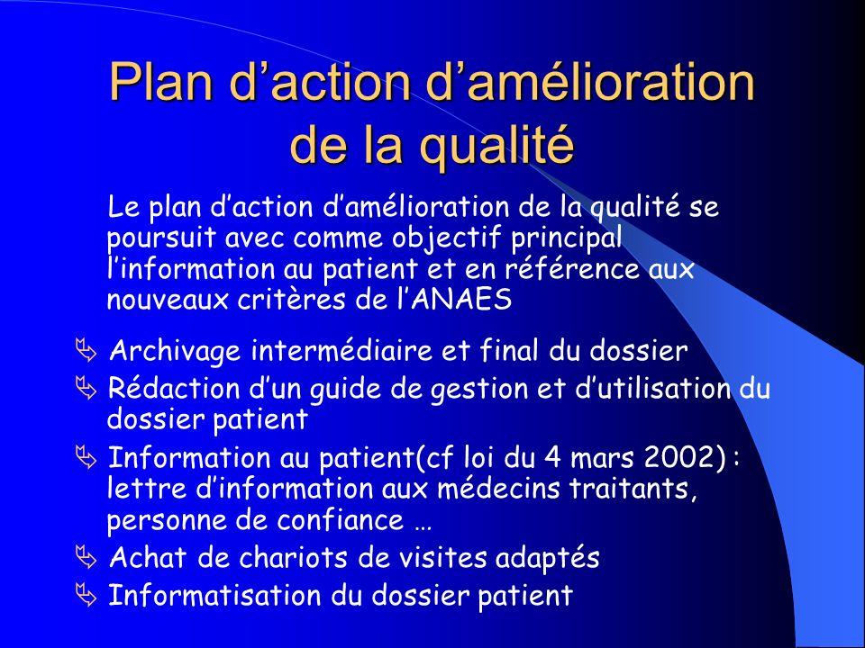 Plan daction damélioration de la qualité Le plan daction damélioration de la qualité se poursuit avec comme objectif principal linformation au patient