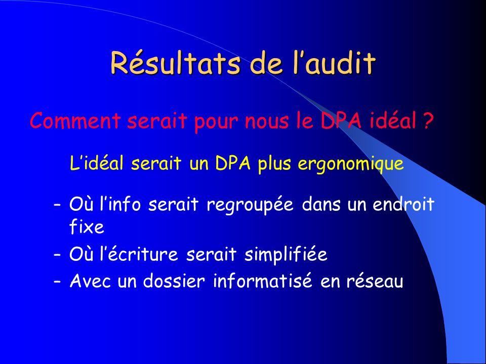 Résultats de laudit Comment serait pour nous le DPA idéal ? Lidéal serait un DPA plus ergonomique – Où linfo serait regroupée dans un endroit fixe – O