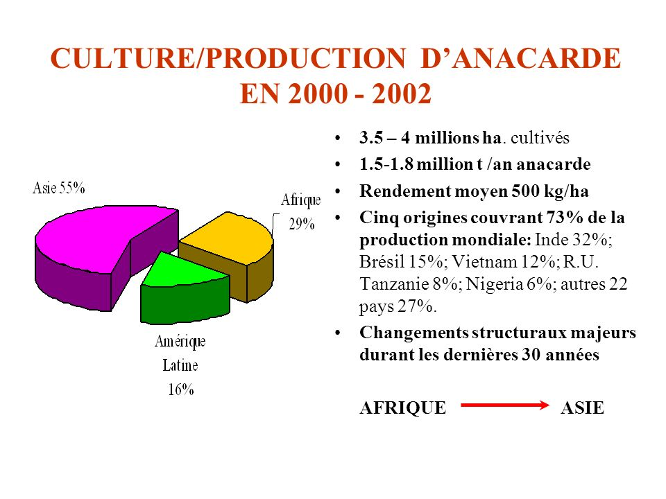 CULTURE/PRODUCTION DANACARDE EN 2000 - 2002 3.5 – 4 millions ha. cultivés 1.5-1.8 million t /an anacarde Rendement moyen 500 kg/ha Cinq origines couvr