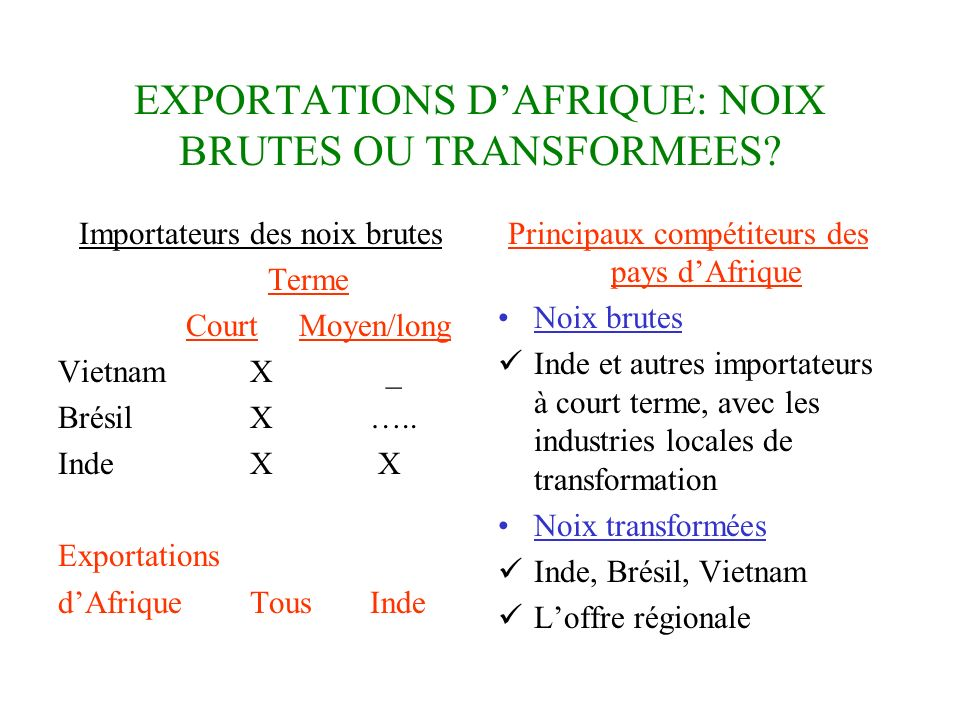 EXPORTATIONS DAFRIQUE: NOIX BRUTES OU TRANSFORMEES? Importateurs des noix brutes Terme Court Moyen/long VietnamX _ BrésilX ….. IndeX X Exportations dA