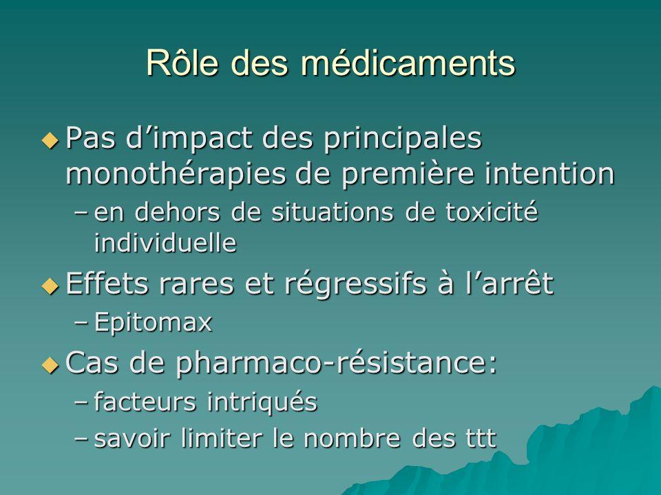Rôle des médicaments Pas dimpact des principales monothérapies de première intention Pas dimpact des principales monothérapies de première intention –