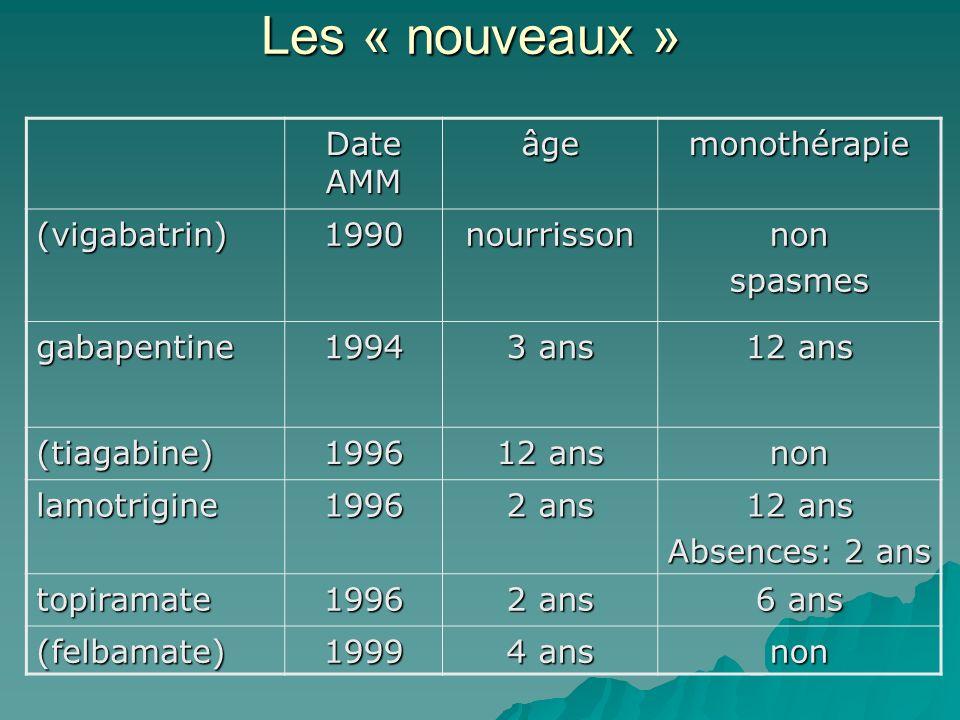Date AMM âgemonothérapie (vigabatrin)1990nourrissonnonspasmes gabapentine1994 3 ans 12 ans (tiagabine)1996 non lamotrigine1996 2 ans 12 ans Absences: