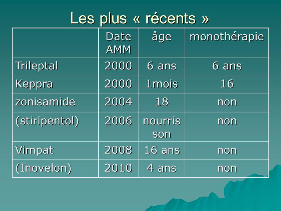 Date AMM âgemonothérapie Trileptal2000 6 ans Keppra20001mois16 zonisamide200418non (stiripentol)2006 nourris son non Vimpat2008 16 ans non (Inovelon)2