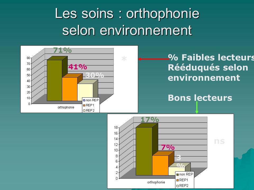 Les soins : orthophonie selon environnement % Faibles lecteurs Rééduqués selon environnement Bons lecteurs 71% 41% 30% * 17% 7% 3%3% ns