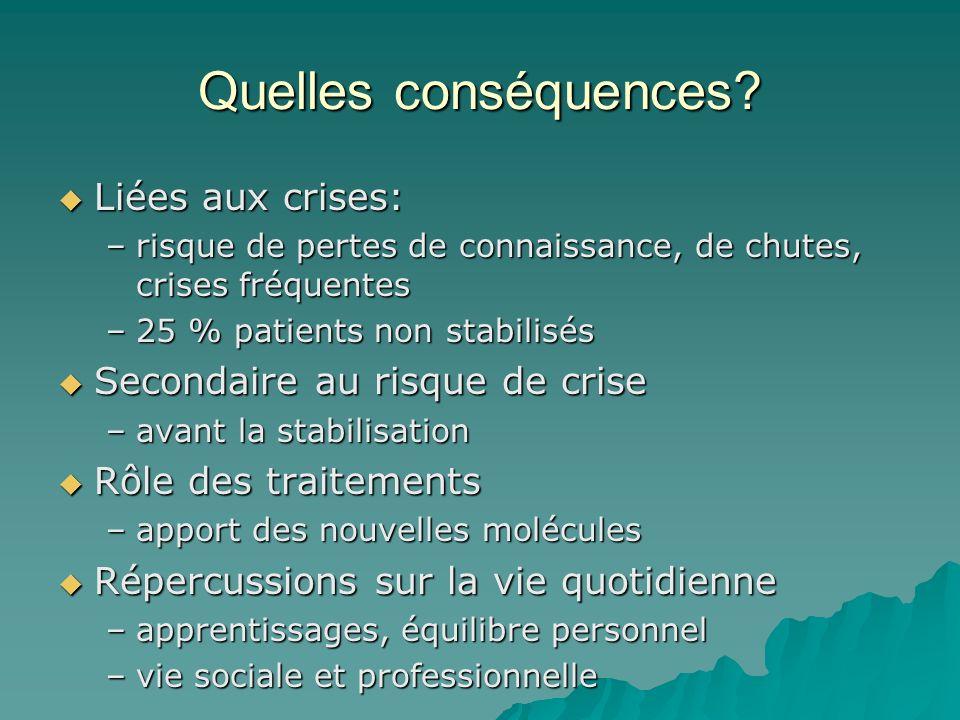 Quelles conséquences? Liées aux crises: Liées aux crises: –risque de pertes de connaissance, de chutes, crises fréquentes –25 % patients non stabilisé