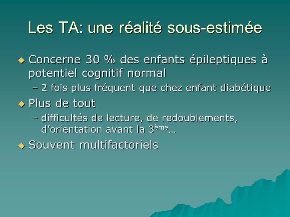 Les TA: une réalité sous-estimée Concerne 30 % des enfants épileptiques à potentiel cognitif normal Concerne 30 % des enfants épileptiques à potentiel