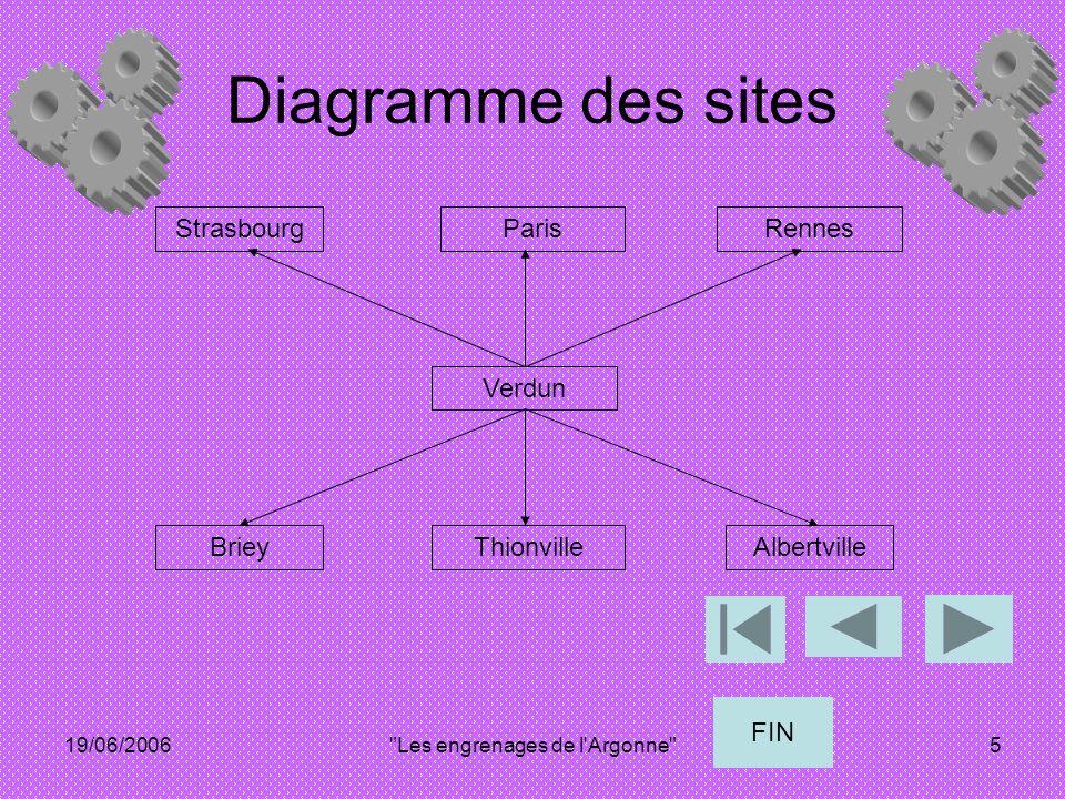 19/06/2006 Les engrenages de l Argonne 5 Diagramme des sites StrasbourgParisRennes Verdun BrieyThionvilleAlbertville FIN