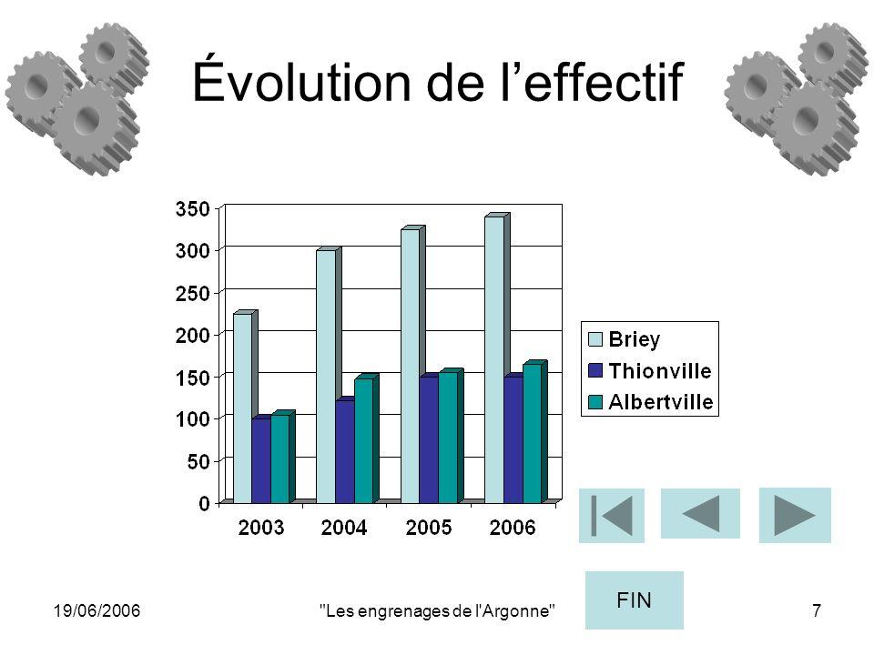 19/06/2006 Les engrenages de l Argonne 7 Évolution de leffectif FIN