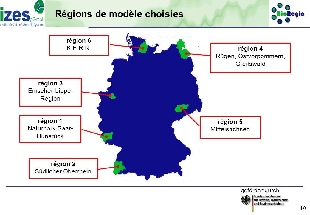 gefördert durch: 10 région 1 Naturpark Saar- Hunsrück région 3 Emscher-Lippe- Region région 6 K.E.R.N. région 2 Südlicher Oberrhein région 5 Mittelsac