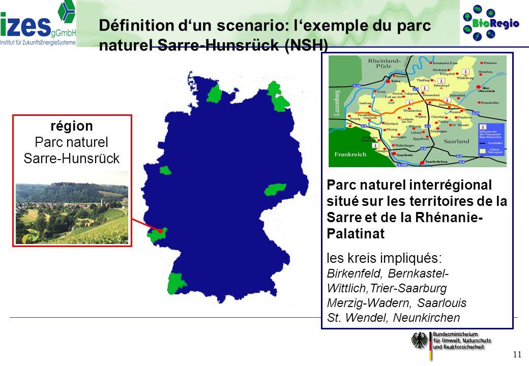 gefördert durch: 11 Définition dun scenario: lexemple du parc naturel Sarre-Hunsrück (NSH) région Parc naturel Sarre-Hunsrück Parc naturel interrégion