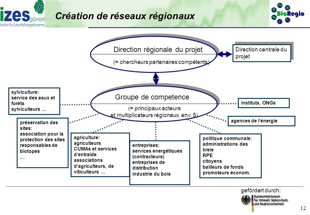 gefördert durch: 12 Création de réseaux régionaux Direction régionale du projet (= chercheurs partenaires compétents) Direction centrale du projet agr