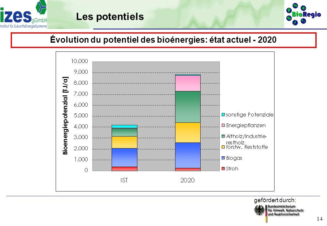 gefördert durch: 14 Les potentiels Évolution du potentiel des bioénergies: état actuel - 2020