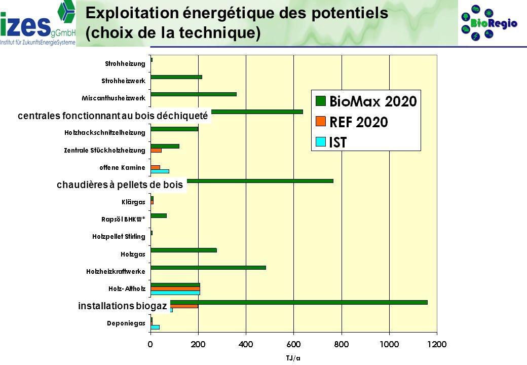 gefördert durch: 17 Exploitation énergétique des potentiels (choix de la technique) centrales fonctionnant au bois déchiqueté chaudières à pellets de