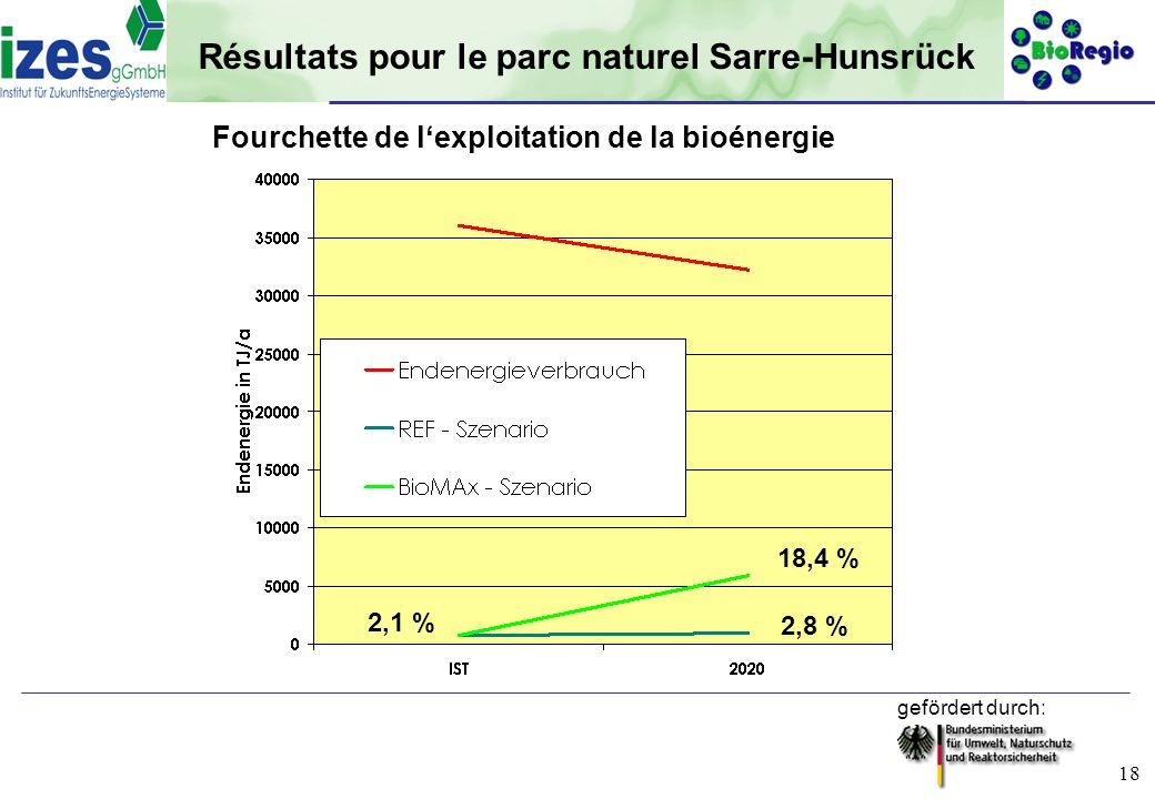 gefördert durch: 18 Résultats pour le parc naturel Sarre-Hunsrück Fourchette de lexploitation de la bioénergie 2,1 % 18,4 % 2,8 %
