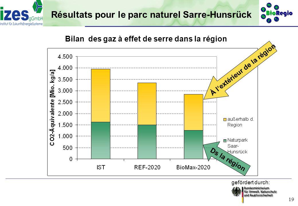 gefördert durch: 19 Résultats pour le parc naturel Sarre-Hunsrück Bilan des gaz à effet de serre dans la région À lextérieur de la région Ds la région