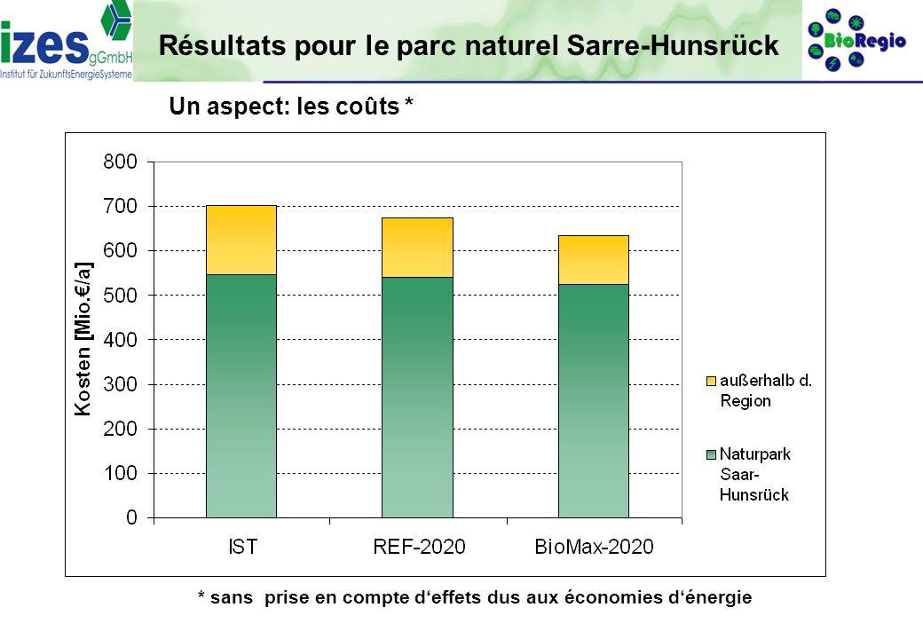 gefördert durch: 20 Résultats pour le parc naturel Sarre-Hunsrück Un aspect: les coûts * * sans prise en compte deffets dus aux économies dénergie