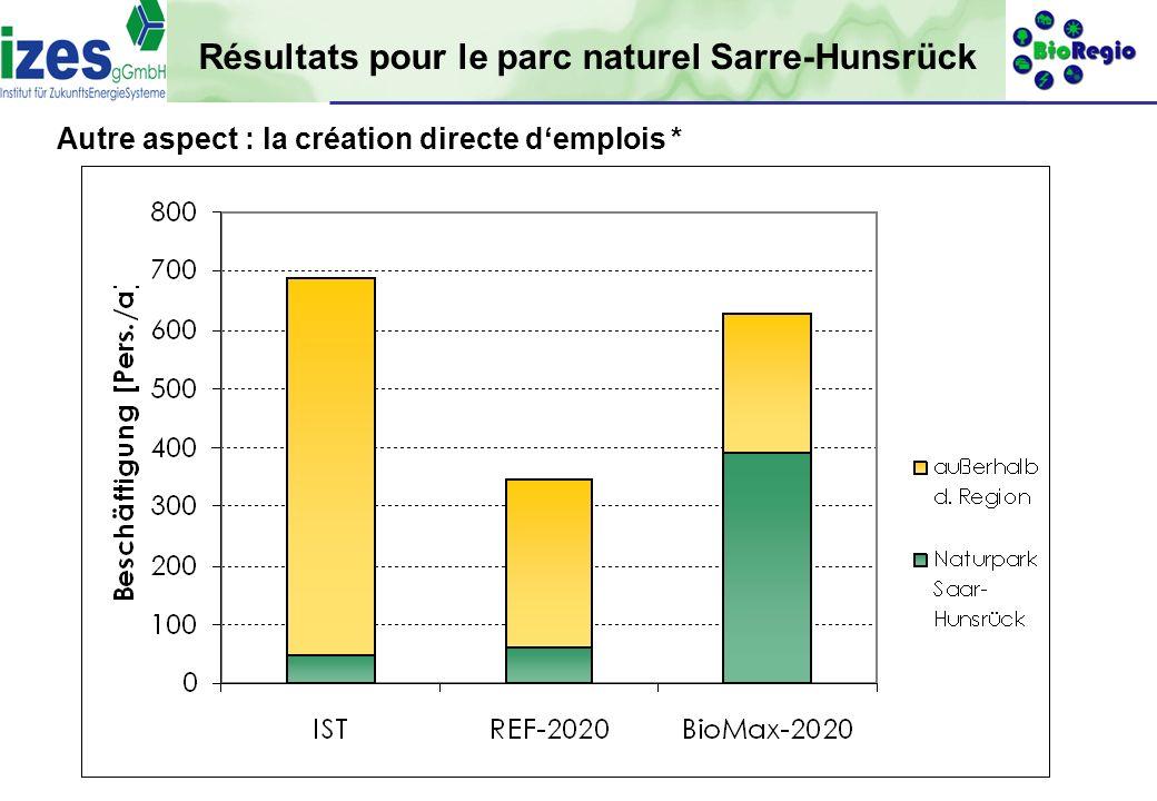 gefördert durch: 21 Autre aspect : la création directe demplois * Résultats pour le parc naturel Sarre-Hunsrück